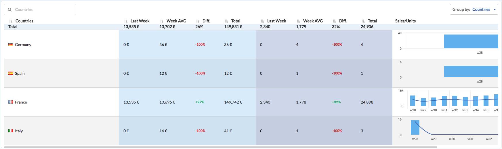 Seelk Studio Dashboards Sales